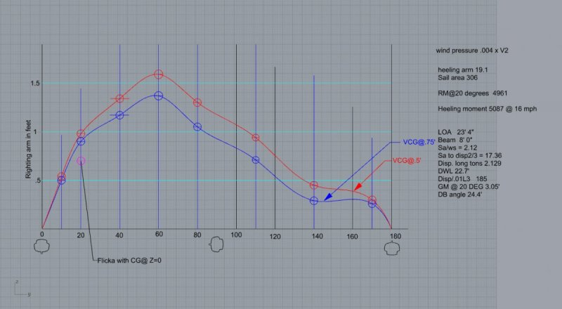 1312332429_MF234stabilitycurve.thumb.jpg.042417b72f683c9f67e602ae29a4c237.jpg